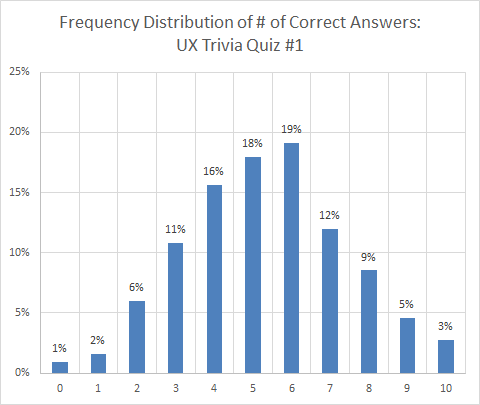 Frequency Distribution of # of Correct Answers
